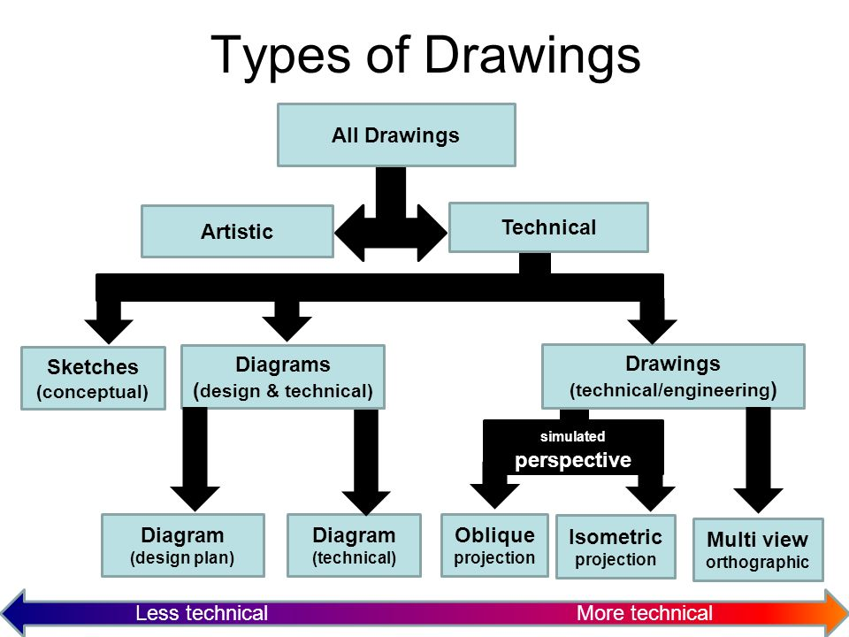 Designing things on paper - ppt video online download