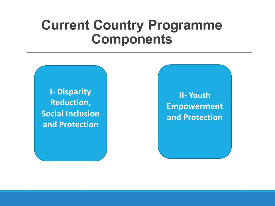 Current Country Programme Components