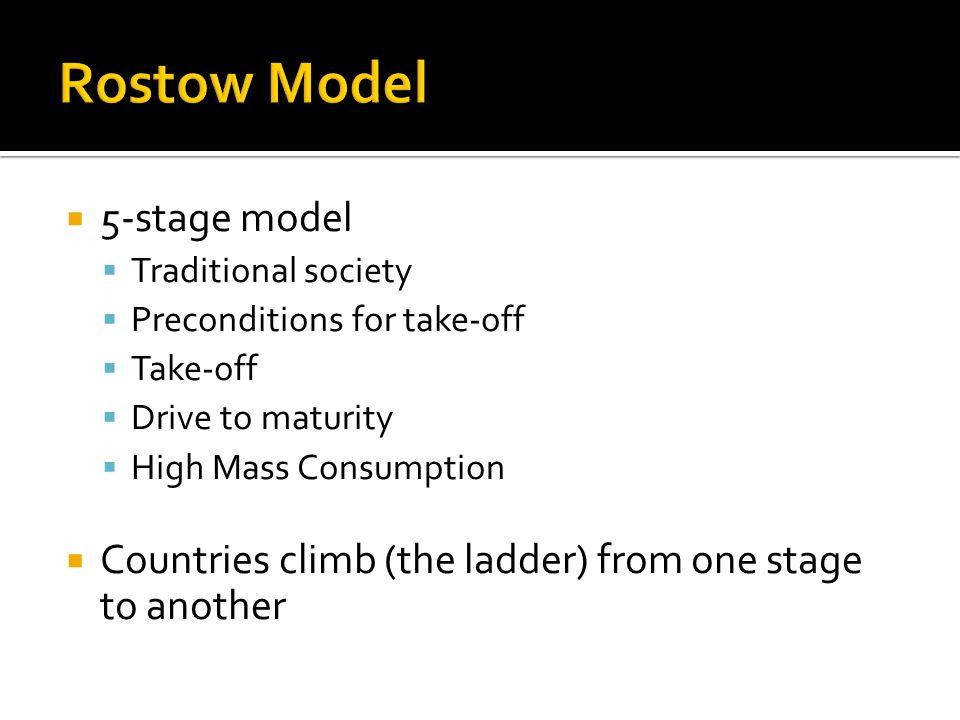 rostows take off model