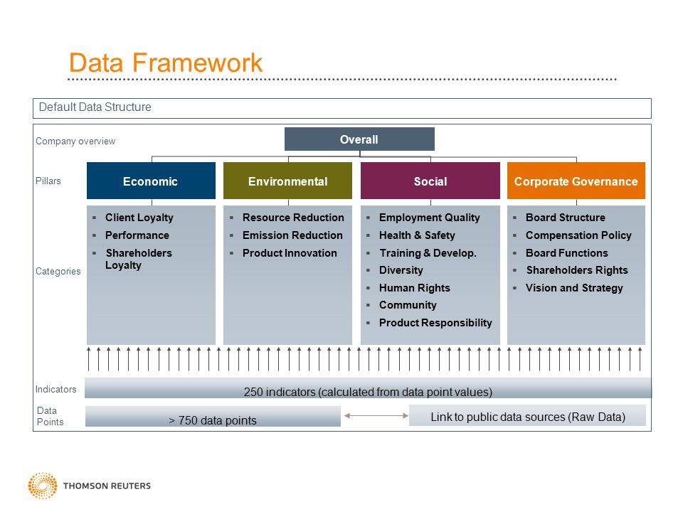 ESG Data – from CSR reporting to investment analysis and