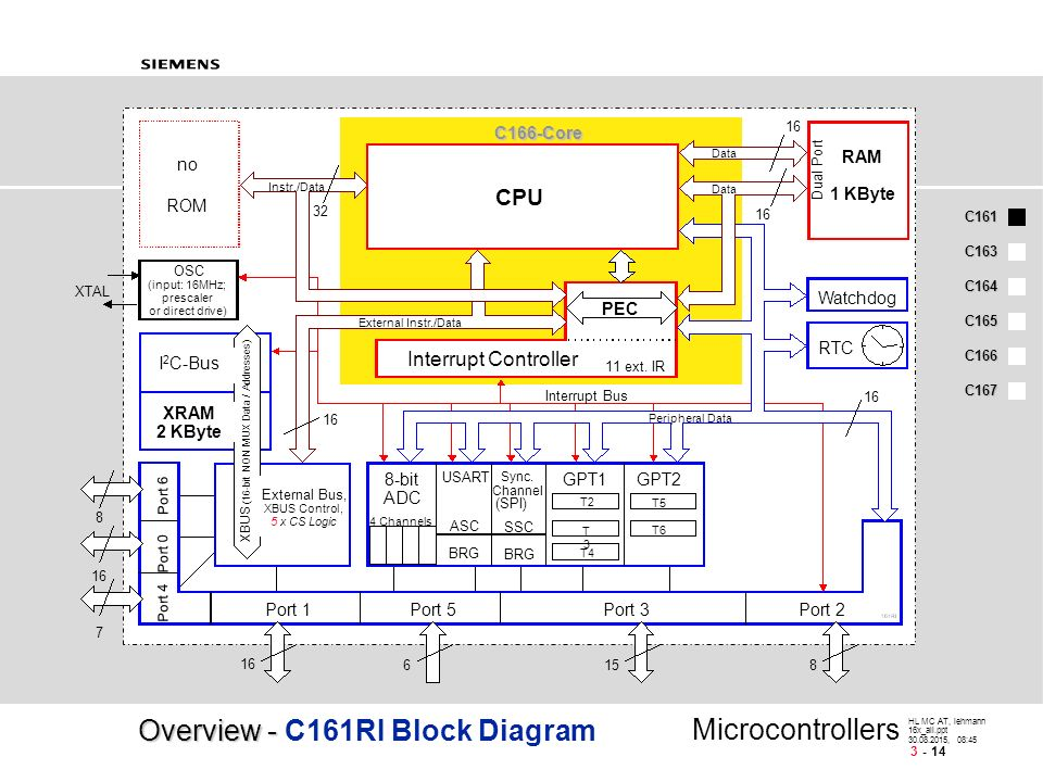 C166 Family-High Performance 16-Bit Microcontrollers - ppt download