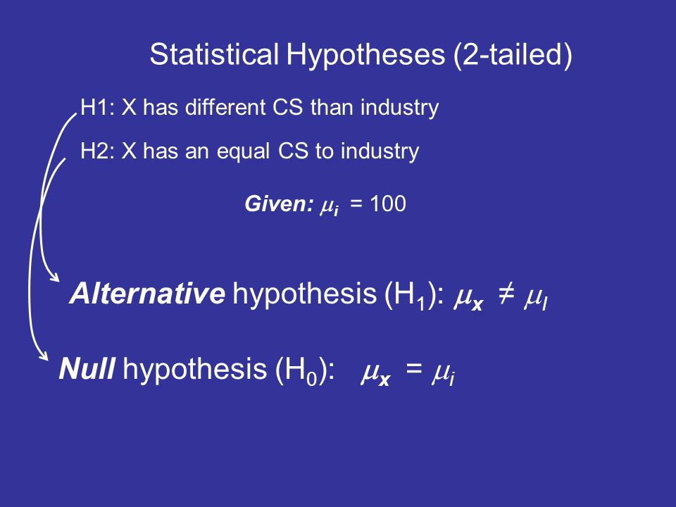Statistical Hypotheses 2 Tailed