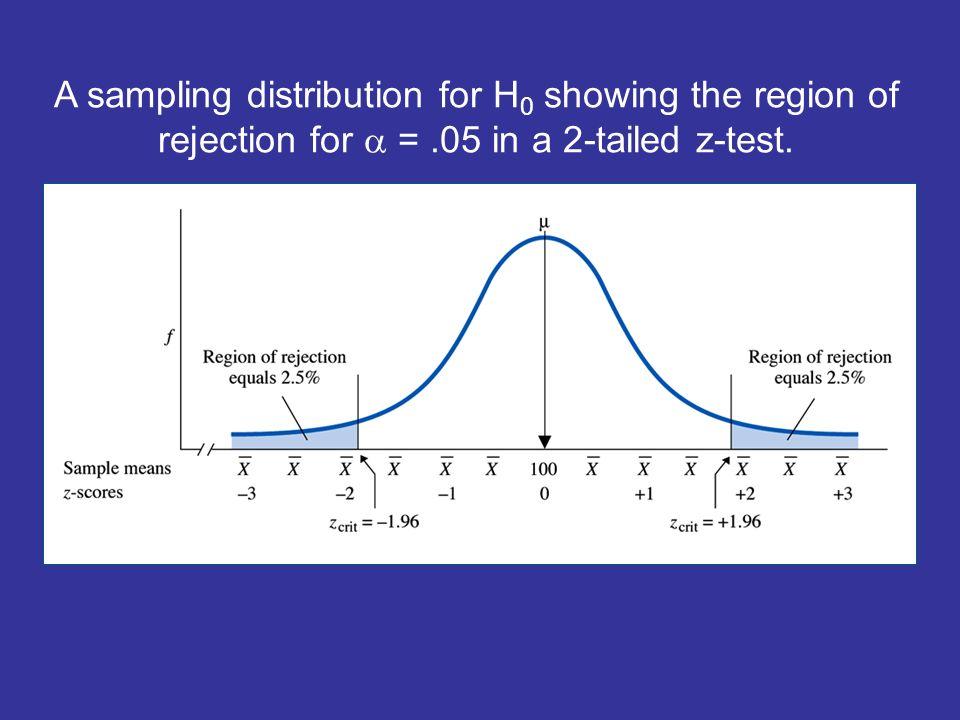 17 A Sampling Distribution