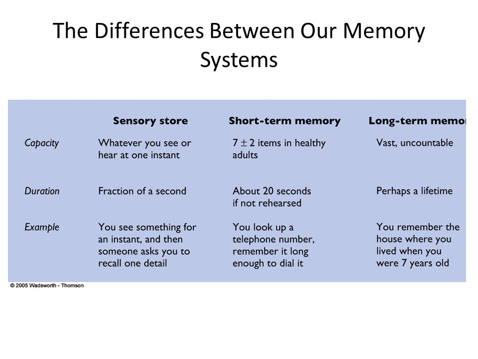 what is the difference between short term and long term