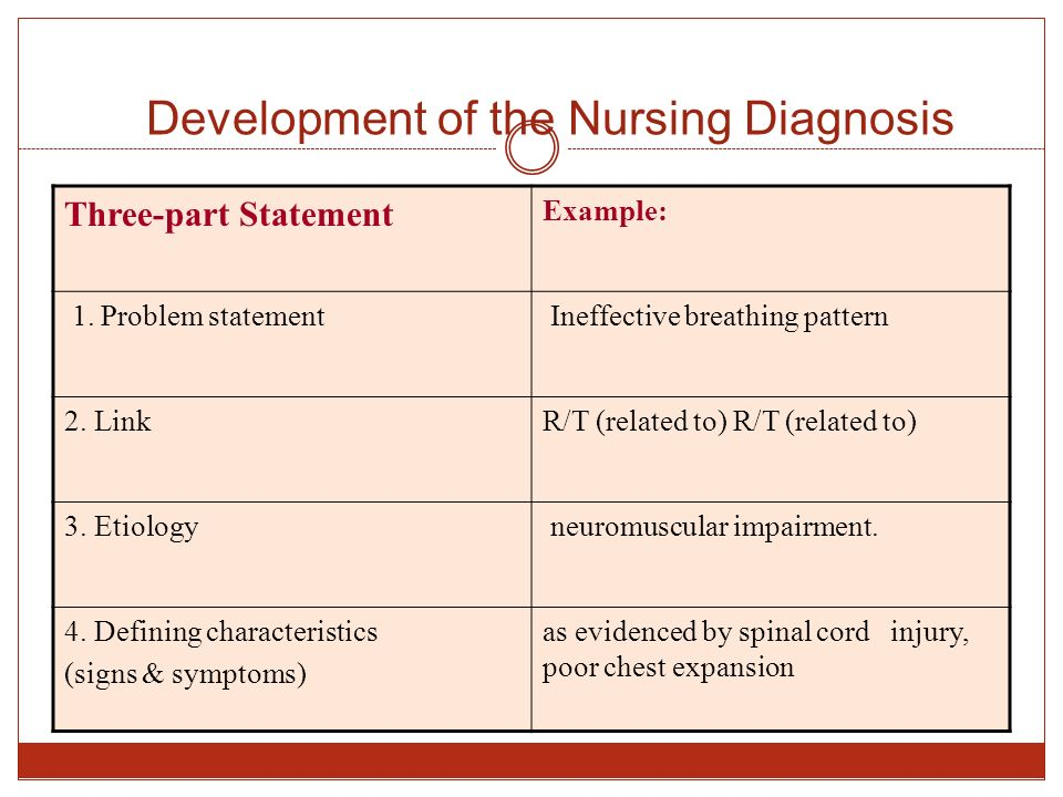 how to write a at risk for nursing diagnosis