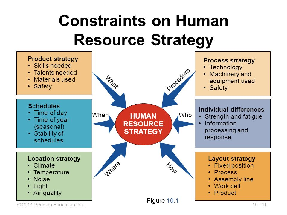 assignment two human resource strategies of google Assignment 1: alignment of hrm and business strategies due week 3 and worth 100 points select a publicly traded company to research and evaluate its human resource (hr) and business strategy, hr department job positions, and ways it markets its company regarding human capital.