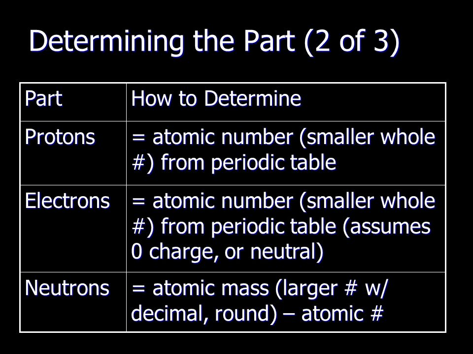 Unit 2 atomicnuclear theoryperiodic patterns ppt download 10 determining urtaz Images