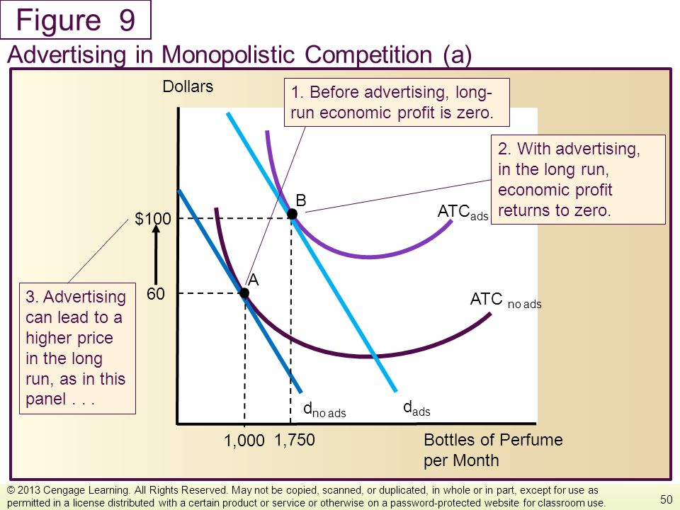9 Advertising In Monopolistic Competition A Dollars