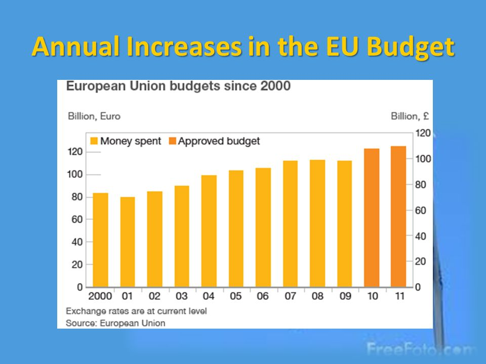 Annual Increases in the EU Budget