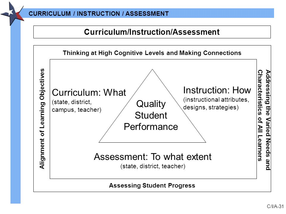 Curriculum And Instruction Appraisal Model - Car Owners Manual •