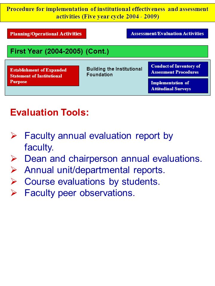Assessment/Evaluation Activities