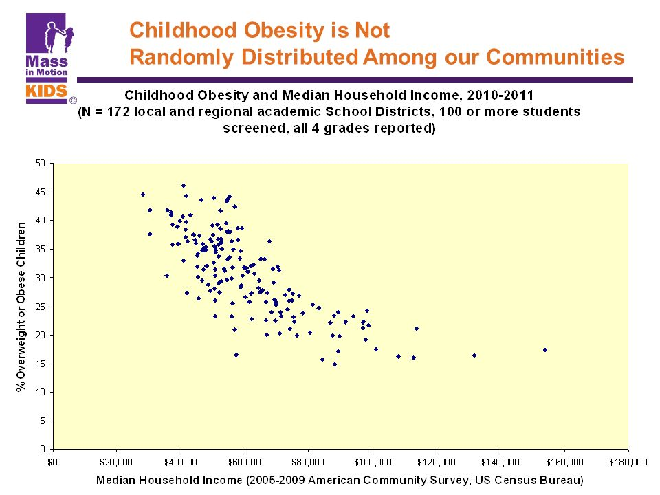 Childhood Obesity is Not Randomly Distributed Among our Communities