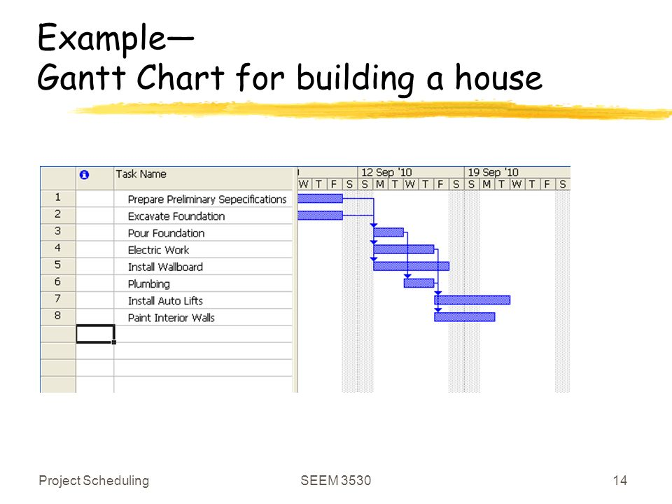 Seem 3530 Project Management Project Scheduling Ppt Video Online