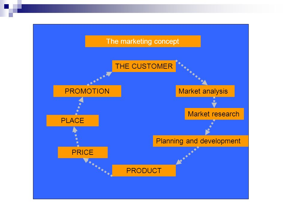 The marketing concept THE CUSTOMER. PROMOTION. Market analysis. Market research. PLACE. Planning and development.