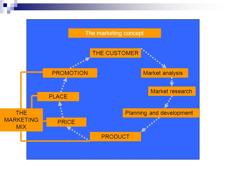The marketing concept THE CUSTOMER. PROMOTION. Market analysis. Market research. PLACE. THE MARKETING MIX.