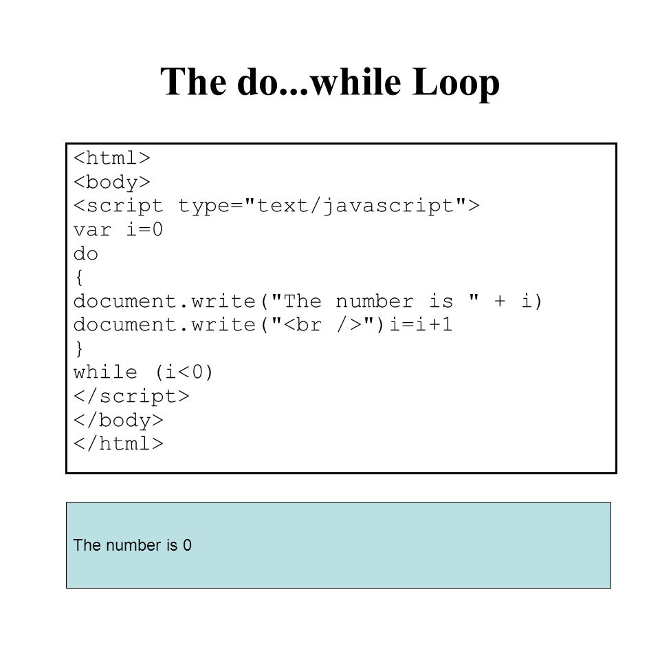 The do...while Loop <html> <body>