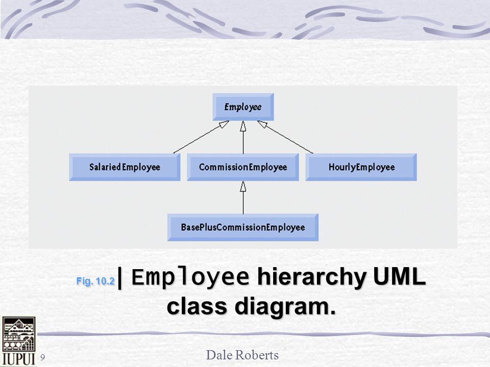 Fig | Employee hierarchy UML class diagram.
