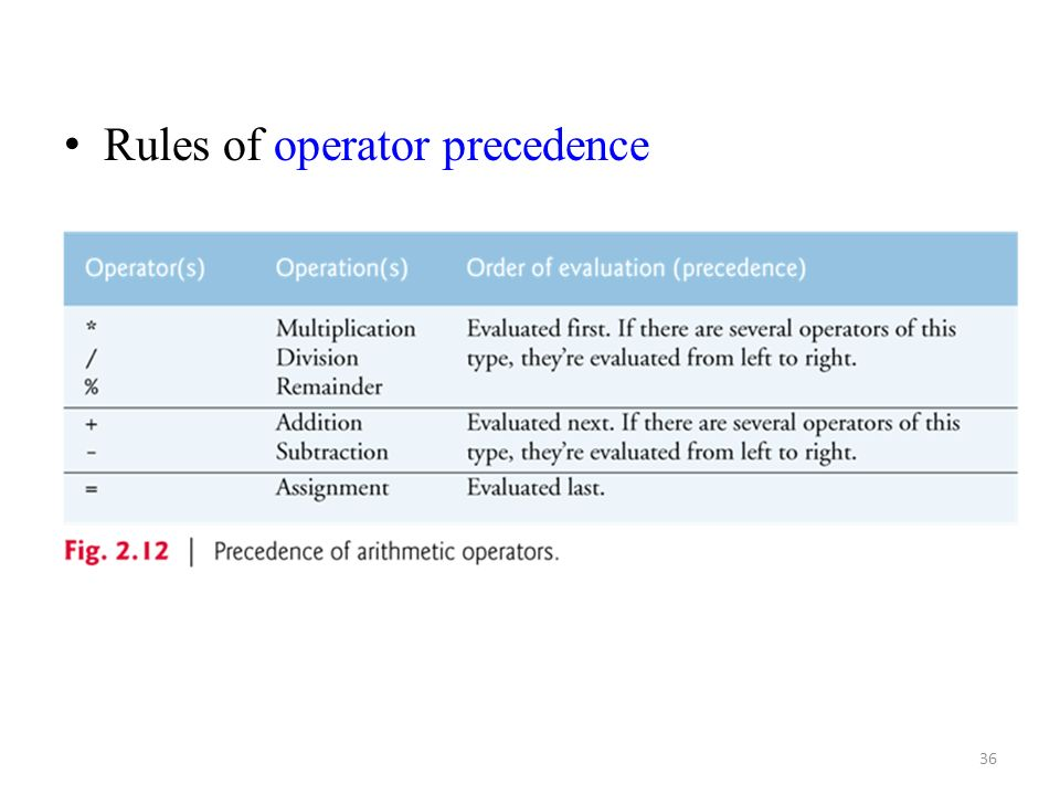 Rules of operator precedence