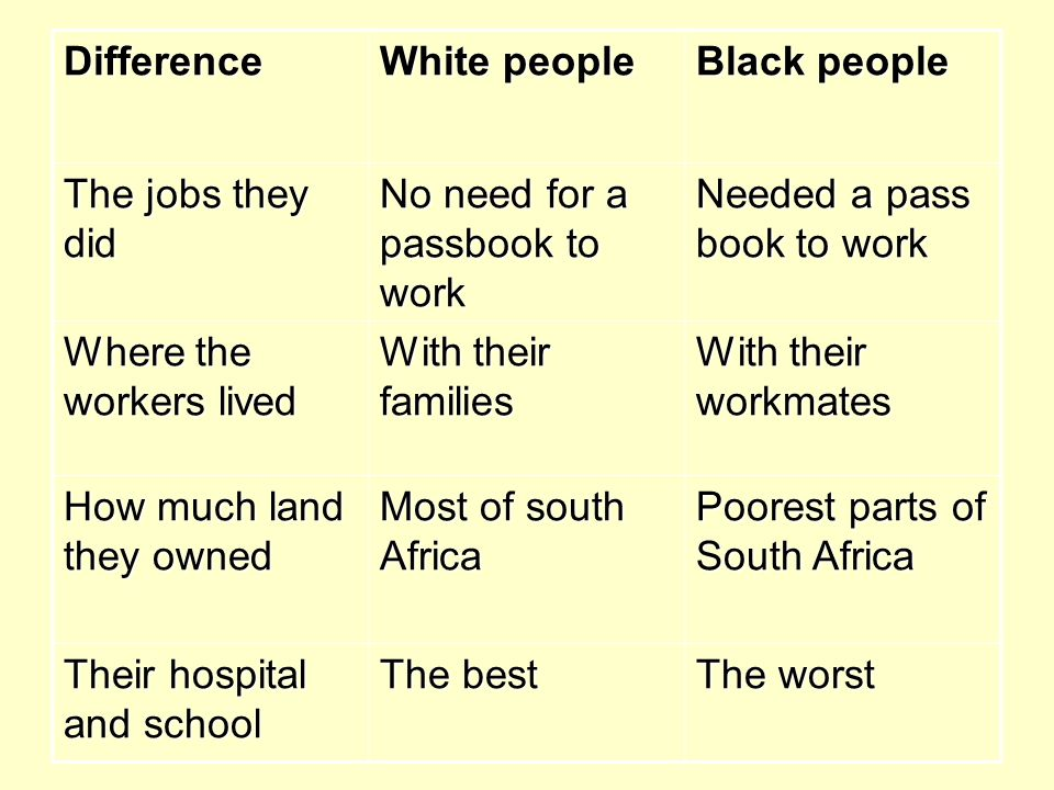 Difference White people. Black people. The jobs they did. No need for a passbook to work. Needed a pass book to work.