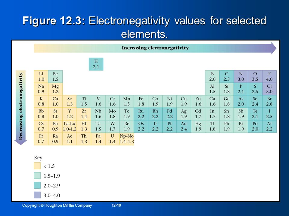 Figure 12.3: Electronegativity values for selected elements.
