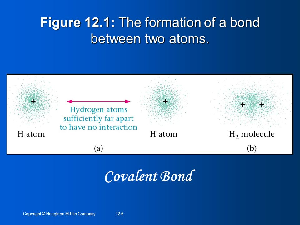 Figure 12.1: The formation of a bond between two atoms.