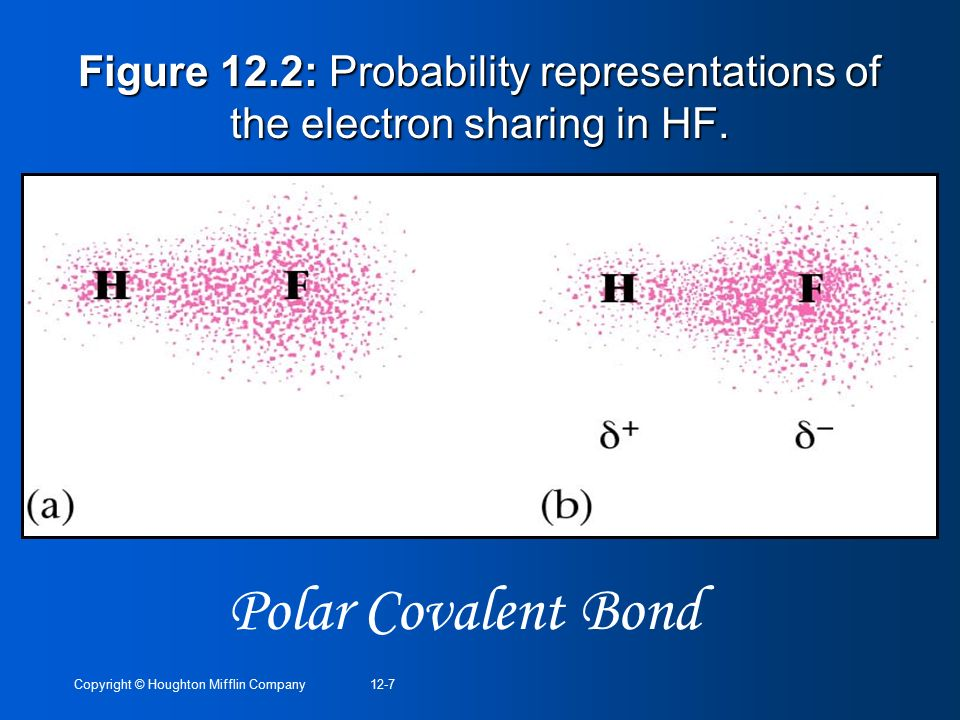 Figure 12.2: Probability representations of the electron sharing in HF.
