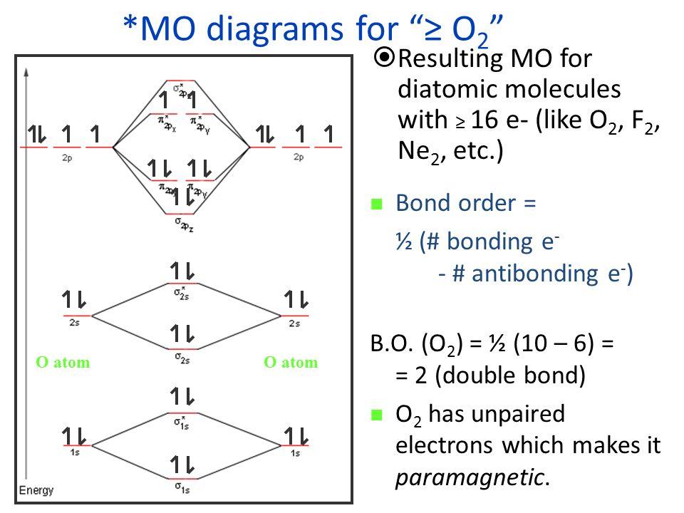 Molecular Orbital Diagram Ne2 Complete Wiring Diagrams