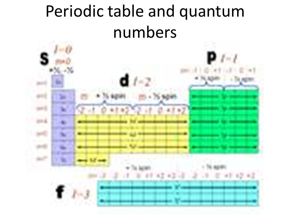 Periodicity and atomic structure ppt video online download 40 periodic table and quantum numbers urtaz Images