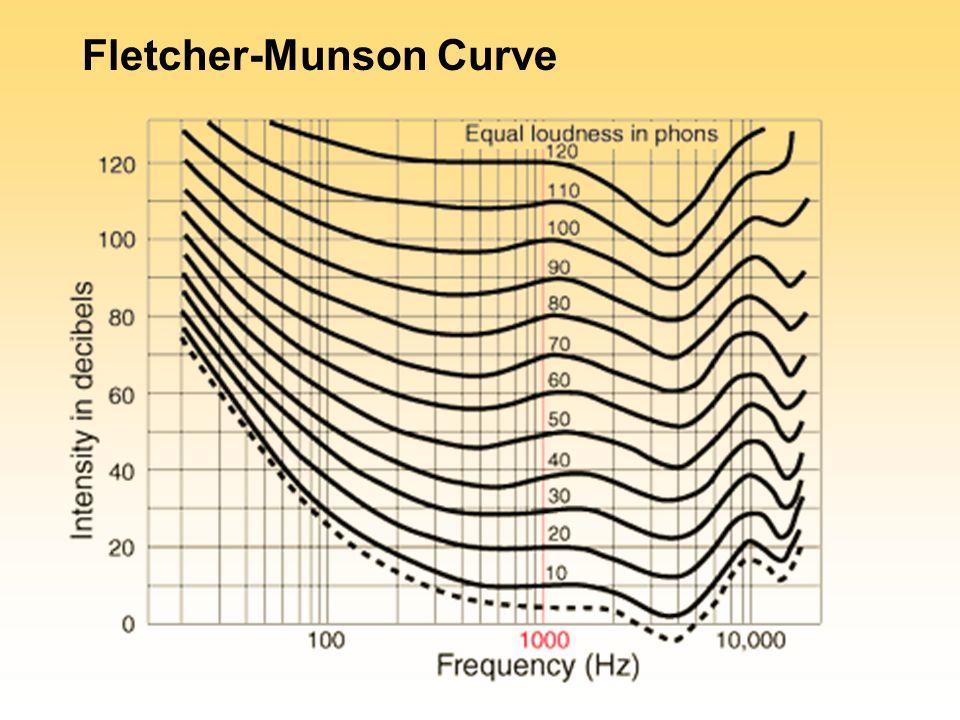 Resultado de imagem para fletcher munson curve