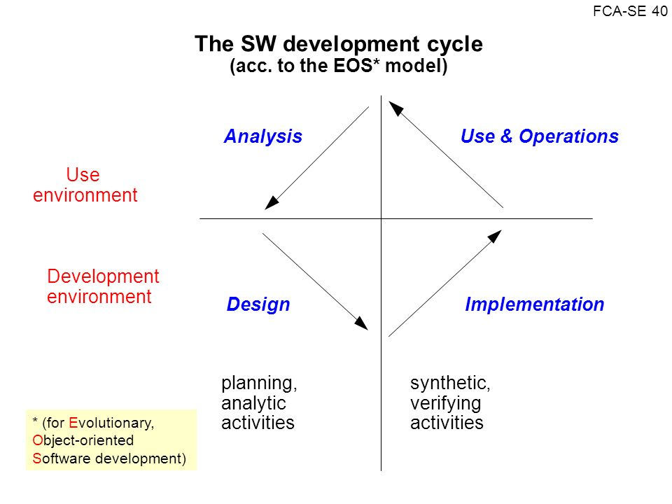 The SW development cycle (acc. to the EOS* model)