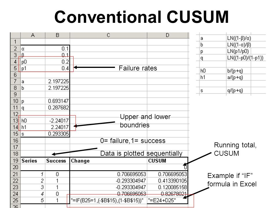 Cumulative Sum (CUSUM) charts for medical student peripheral