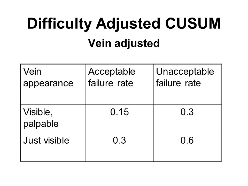 Cumulative Sum (CUSUM) charts for medical student peripheral