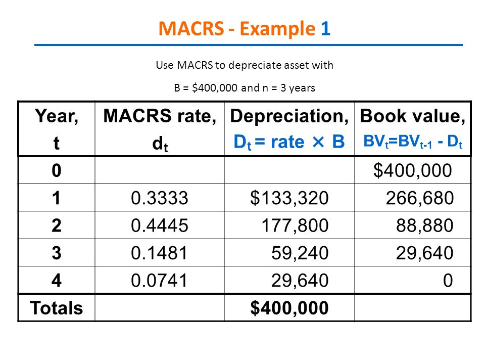 Chapter 7 Depreciation Lecture Ppt Video Online Download
