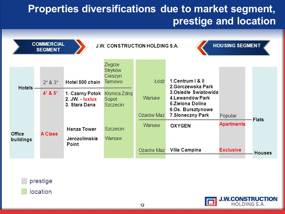 Properties diversifications due to market segment, prestige and location