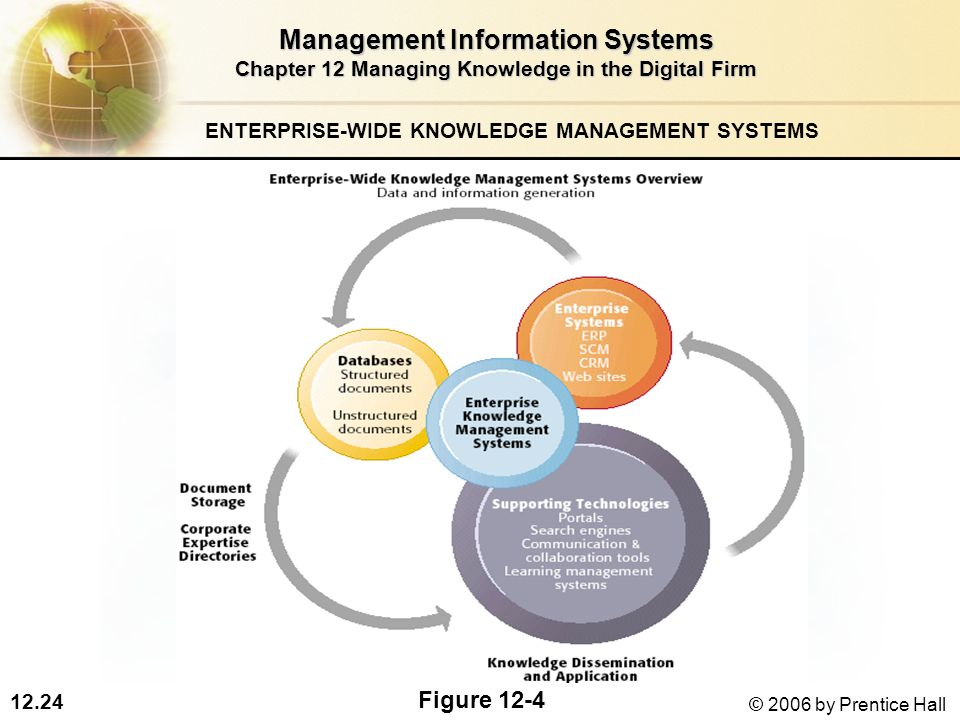 knowledge management system Knowledge management systems, however, commonly do not have such a direct impact on consequently, implementing a knowledge management system may likely require that an.