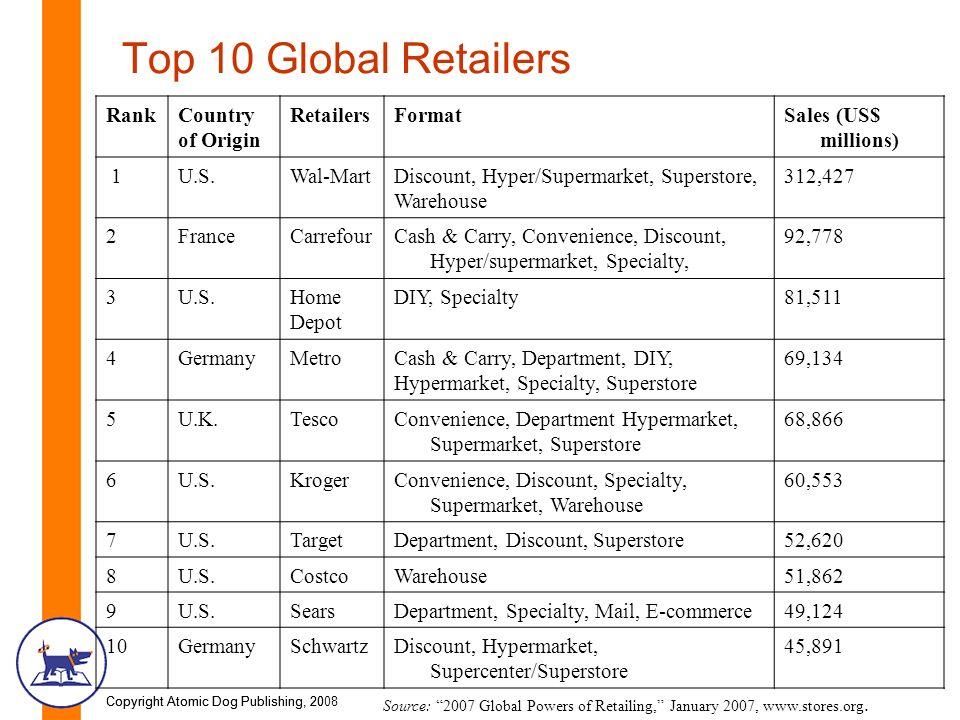 International Retailing - ppt download