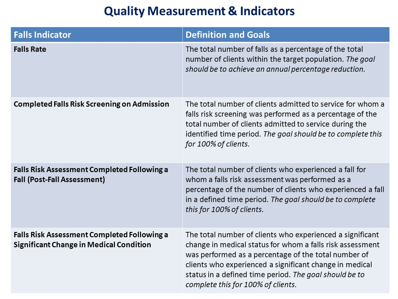 Quality Measurement & Indicators