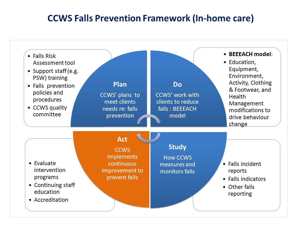 CCWS Falls Prevention Framework (In-home care)