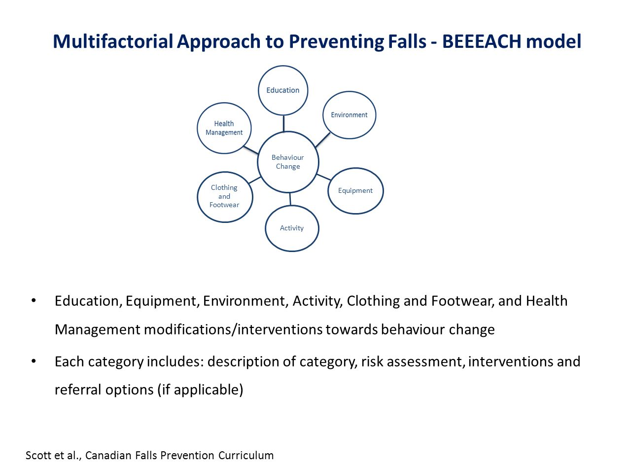 Multifactorial Approach to Preventing Falls - BEEEACH model