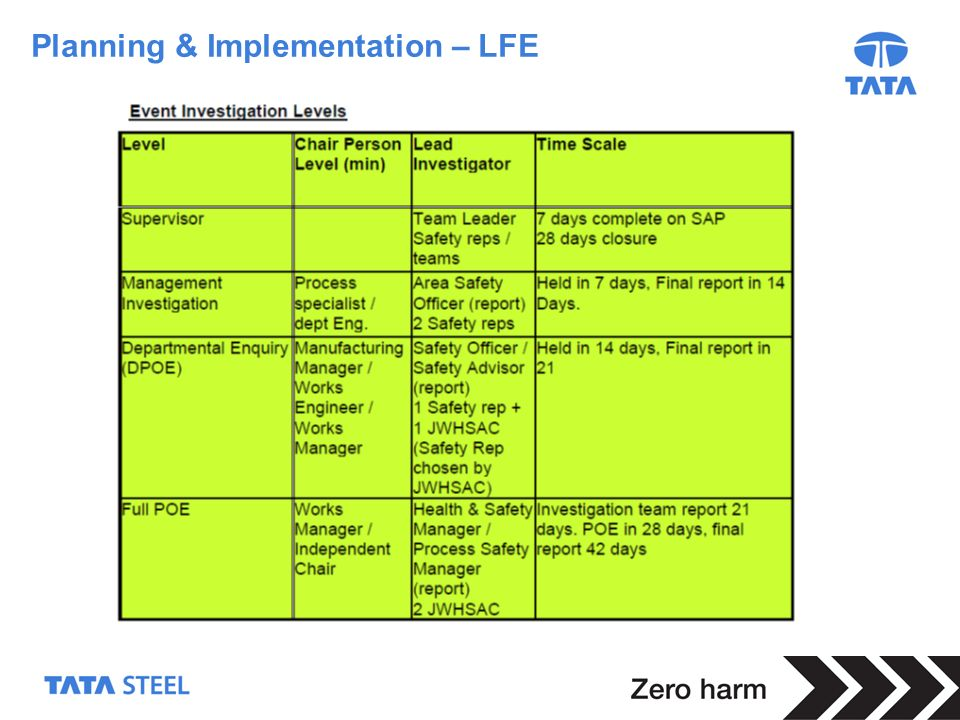 Planning & Implementation – LFE