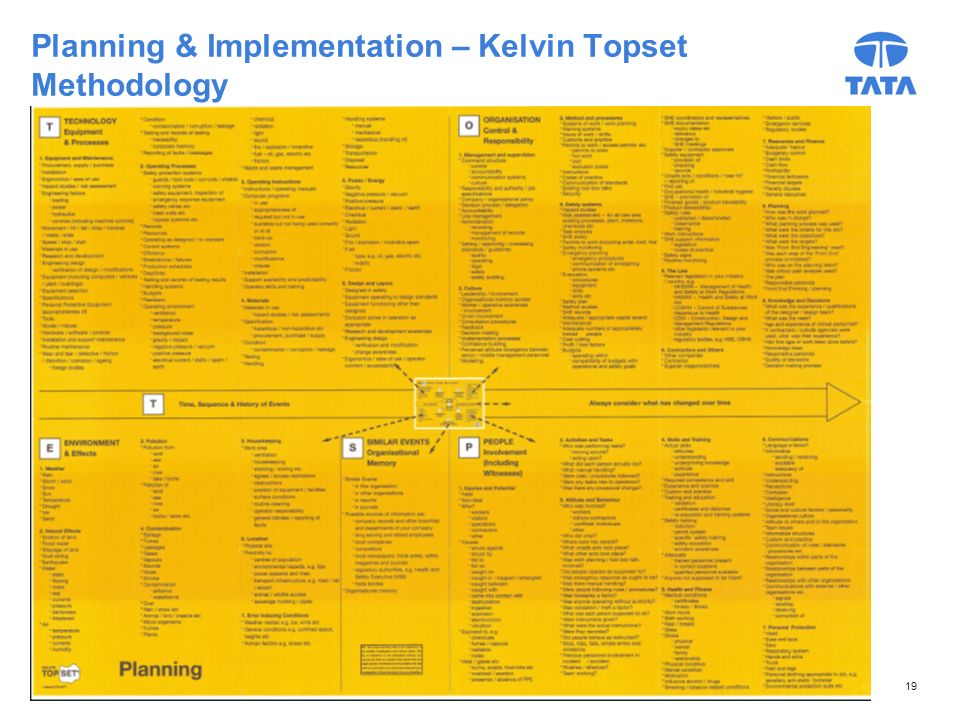 Planning & Implementation – Kelvin Topset Methodology