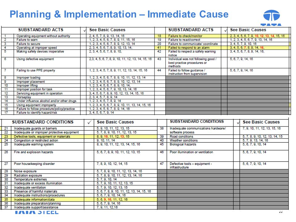 Planning & Implementation – Immediate Cause