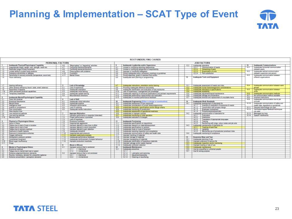 Planning & Implementation – SCAT Type of Event