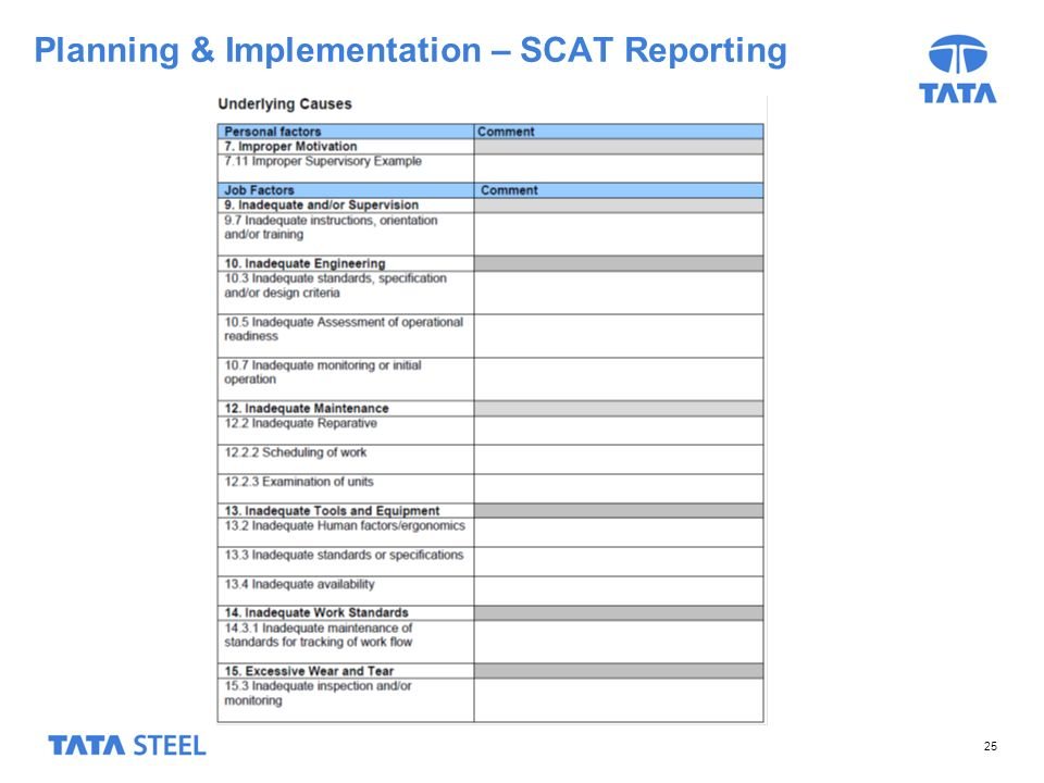 Planning & Implementation – SCAT Reporting