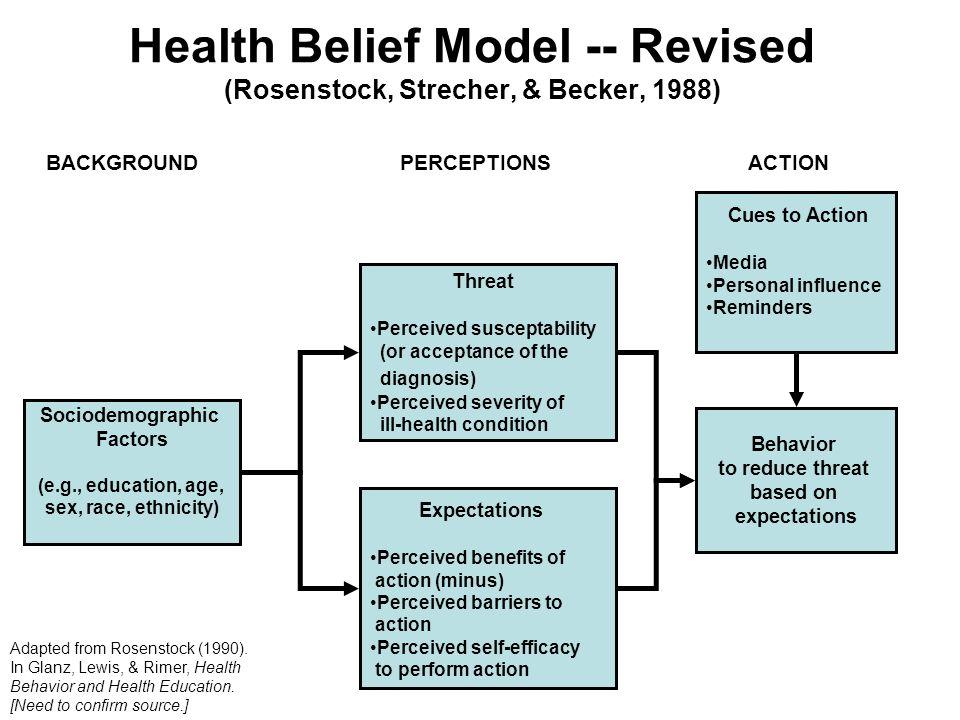 Health Belief Model Becker 1974 1988 Janz Becker 1984 Ppt