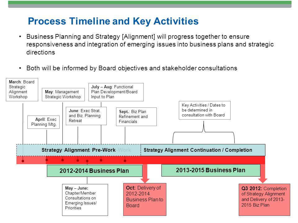 business plan activities