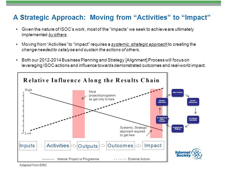 business planning activities