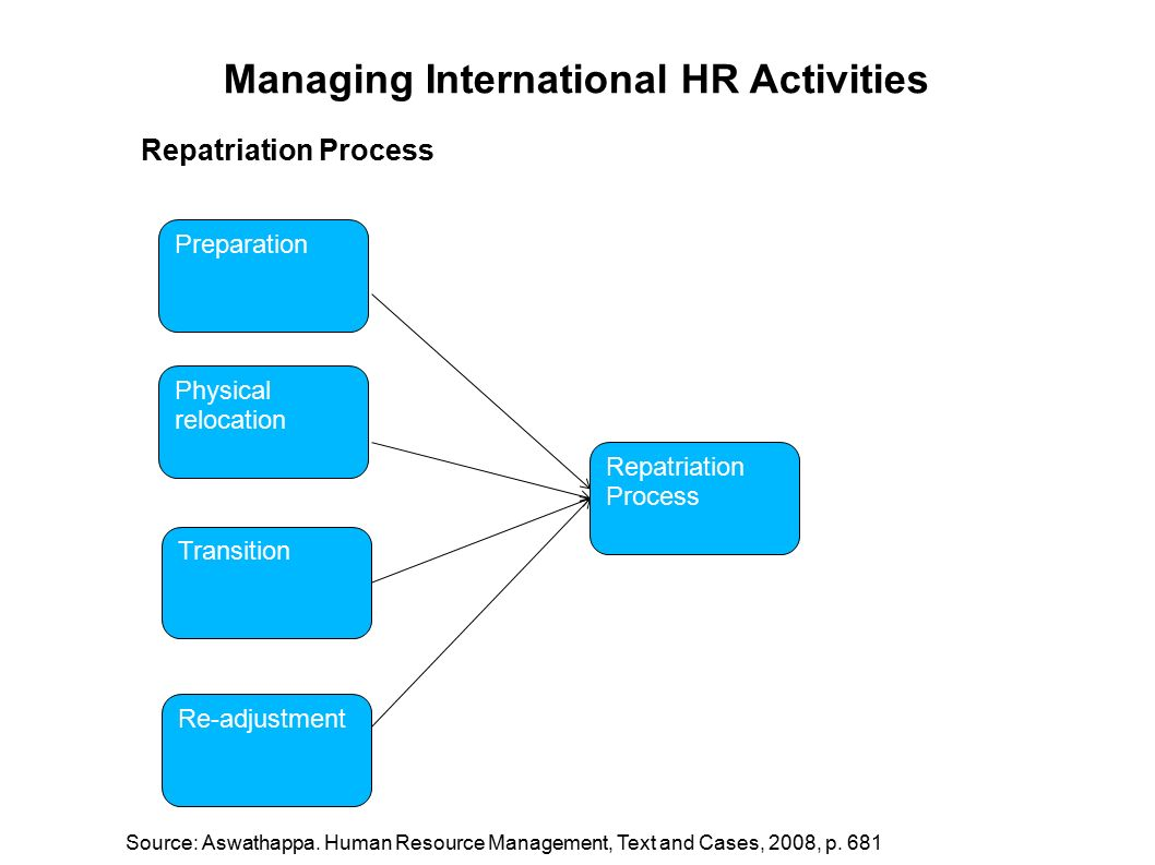 human resources expatriation and repatriation International human  writing an expatriation and repatriation plan for  human resources  training so that managers adjust to expatriation and repatriation.