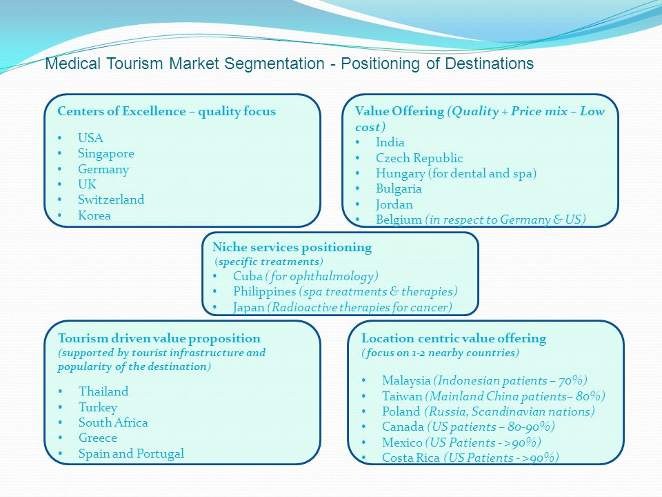Positioning Turkey in Medical Tourism Hub - ppt download
