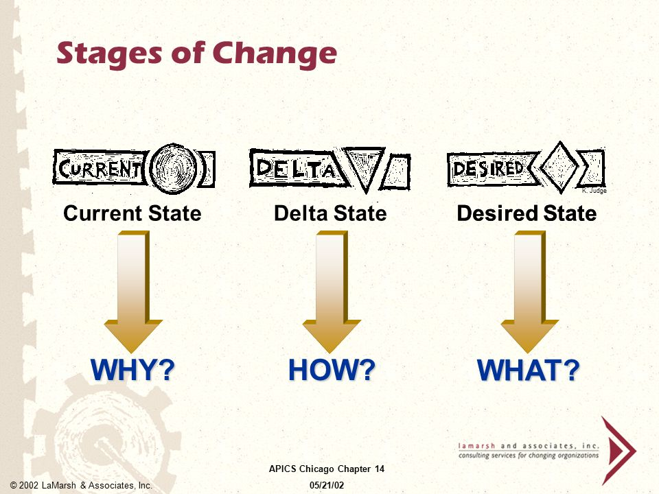 Stages of Change WHY HOW WHAT Current State Delta State